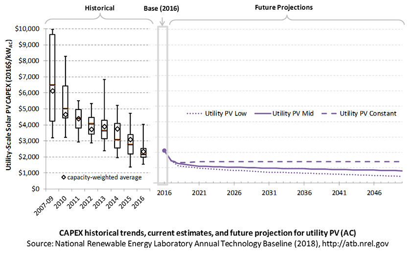 A chart showing CAPEX historical trends, current estimates, and future projections for utility PV.