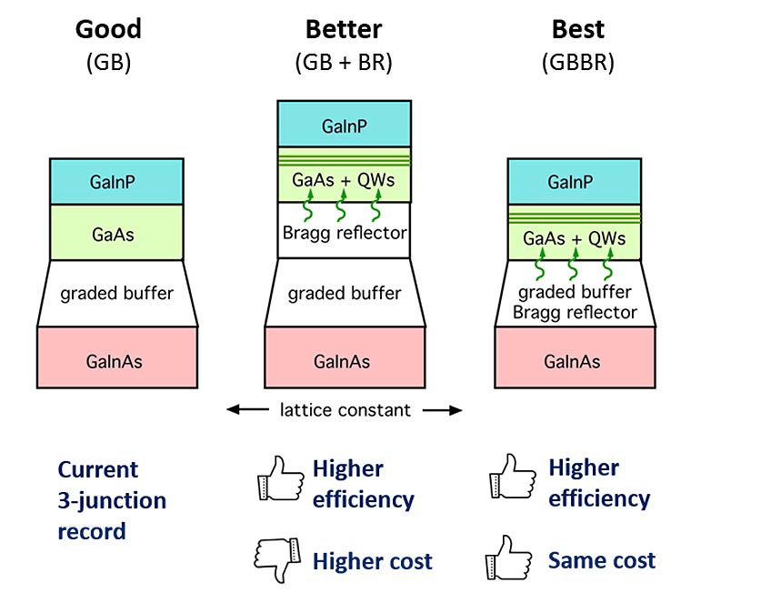 "Diagrams of three triple-junction PV devices show how combining the graded buffer and Bragg reflector reduce complexity and cost while still offering full benefits. The ""good"" device has only a buffer layer between two absorbing layers. The ""better"" device has both a buffer and reflector in the same spot, increasing cost. The ""best"" device has one the buffer and reflector combined into one layer, making it as thick as the ""good"" device, but with all the benefits of the ""better"" device."