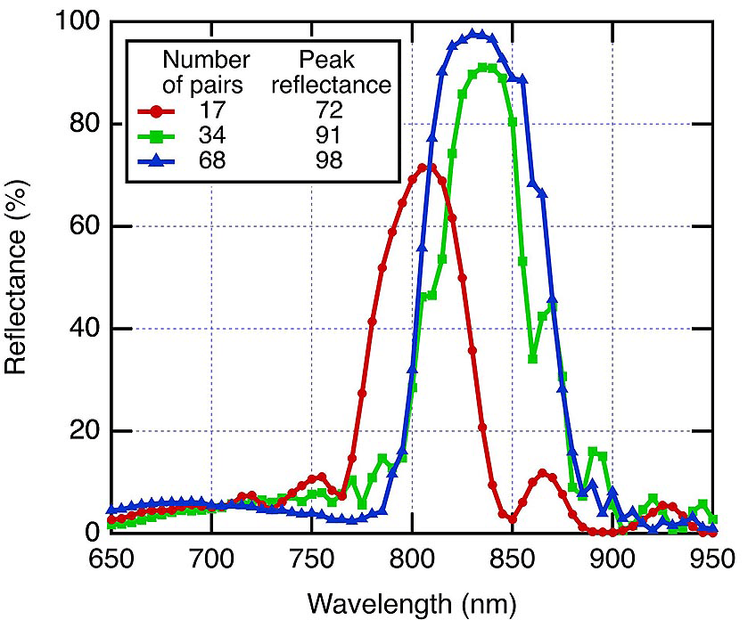 A graph plots the reflectance of three bragg reflectors with different numbers of refractive-index pairs. The reflectors with more pairs reflect more light.
