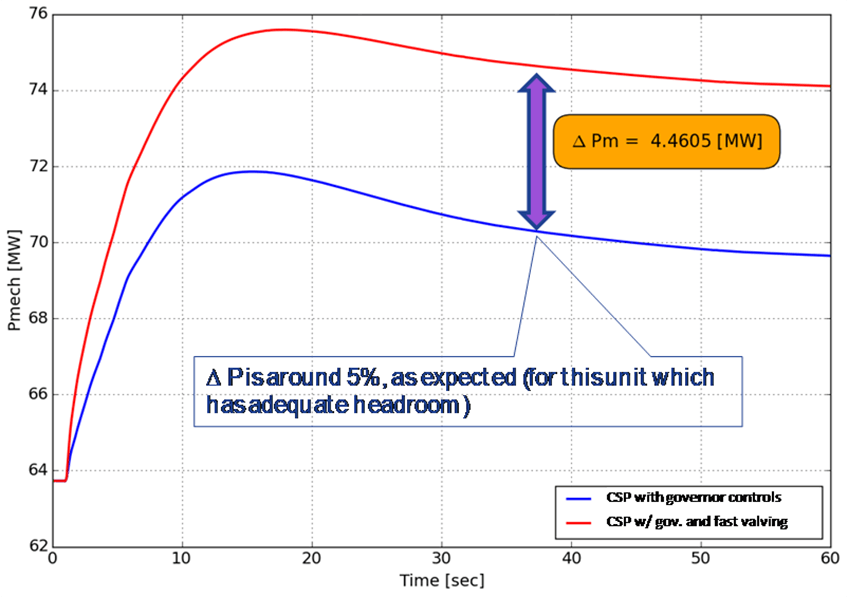 Graph with two lines that show the different of fast valving on CSP governor response.