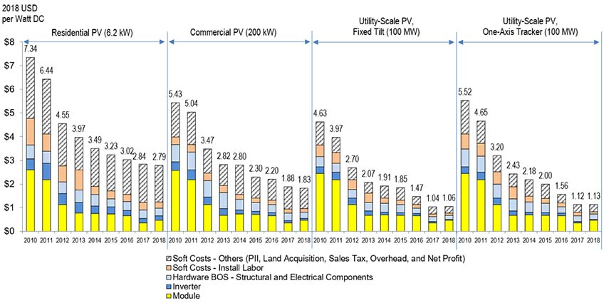 Costs Continue to Decline for Residential and Commercial Photovoltaics in 2018