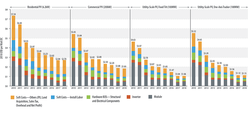 A series of four charts plots the NREL cost benchmarks for PV from 2010 to 2018 in the residential, commercial, fixed-tilt utility, and one-axis tracker utility sectors. With a few exceptions, the costs have declined each year in each sector.