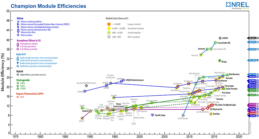 Nrel Unveils Look At Most Efficient Solar Modules News Nrel