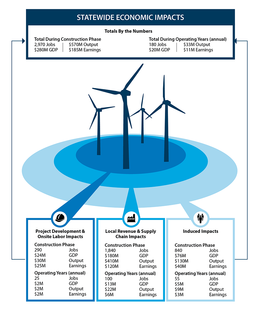 An infographic shows the statewide economic impacts of the Rush Creek Wind Farm.