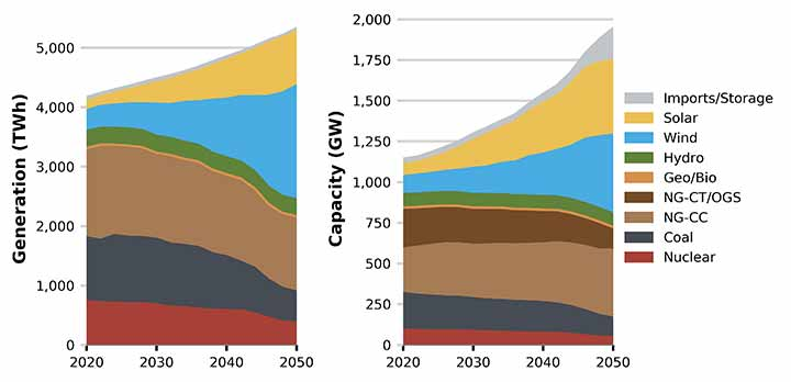 Graph of U.S. power sector evolution over time. See Caption for details.