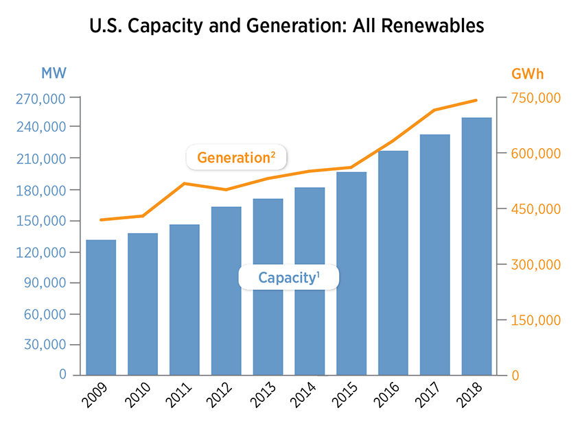 Latest Data Book Shows U.S. Renewable Capacity Surpassed 20% for First Time in 2018
