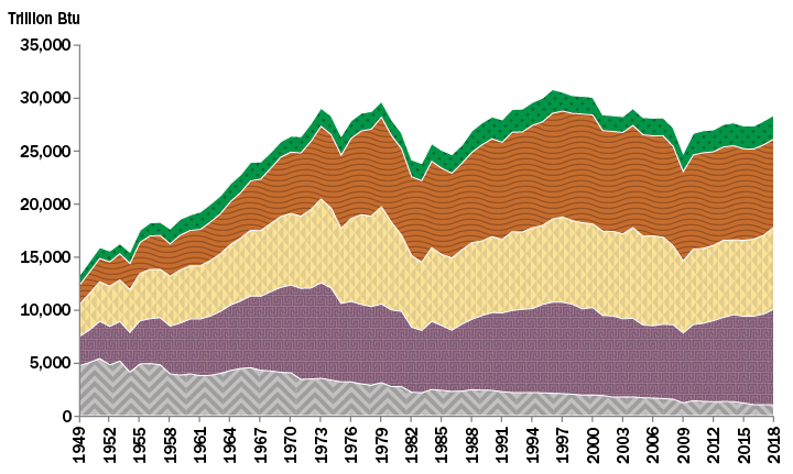Technological Changes in Energy Use in U.S. Agricultural Production