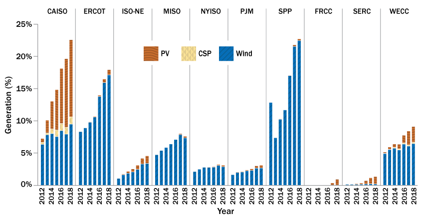 Chart showing the fraction of the share of annual electricity generated by solar and wind across U.S. regional power systems from 2012 to 2018