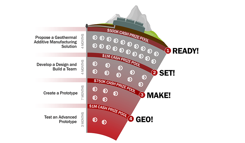 A graphic showing four stages of a competition.