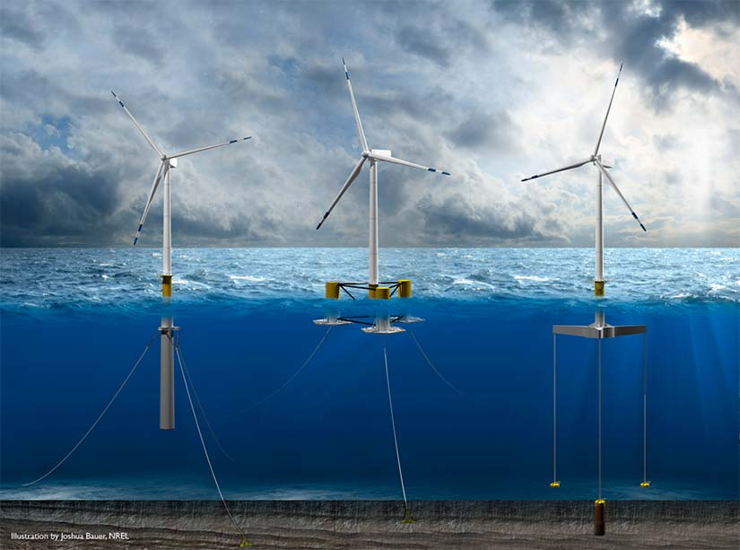 An illustration of three different floating offshore wind platforms: spar, semi-submersible, and tension leg.