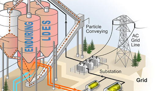 NREL Options a Modular, Cost-Effective, Build-Anywhere Particle Thermal Energy Storage Technology