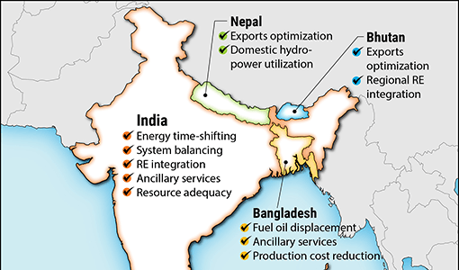 NREL Study Shows a Bright Future for Energy Storage in South Asia