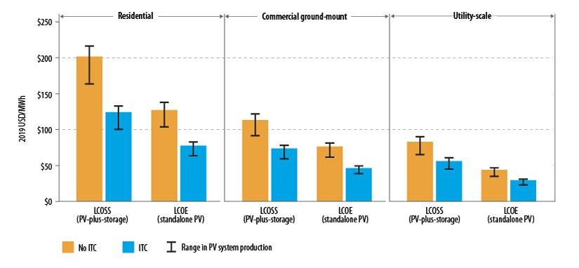 Tres gráficos de barras que muestran comparaciones de precios para el costo nivelado de energía solar más almacenamiento y el costo nivelado de energía en sistemas residenciales, comerciales de montaje en tierra y de escala de servicios públicos.