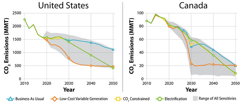 Line graphs of CO2 emissions in metric tons for the United States and Canada through 2050 in four scenarios: 1) business as usual, 2) low cost vg, 3) CO2 constrained, and 4) electrification. Emissions decreases significantly by 2030 with low VG and then evens out for both the U.S. and Canada. Emissions continue to decline from 2030 through 2050 with electrification for both the U.S. and Canada.