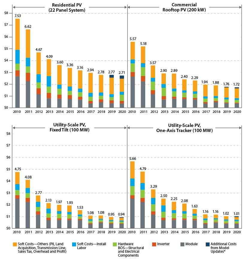 Four bar graphs that show steadily decreasing costs of solar for residential PV, commercial rooftop PV, utility-scale PV at a fixed tilt, and utility-scale PV as a one-axis tracker.