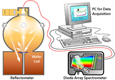 Schematic of the PV Reflectometer system; the Reflectometer itself at the left consists of a hollow sphere with light sources around the upper circumference, sample stage at the bottom and sensing equipment at the top; a diode array spectrometer at lower right and computer at upper right