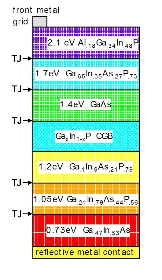 High Concentration Iii V Multijunction Solar Cells