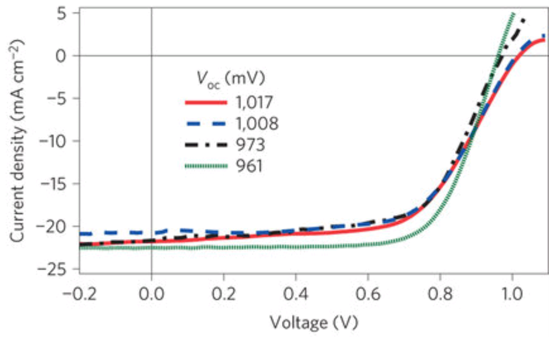 cdte solar cell