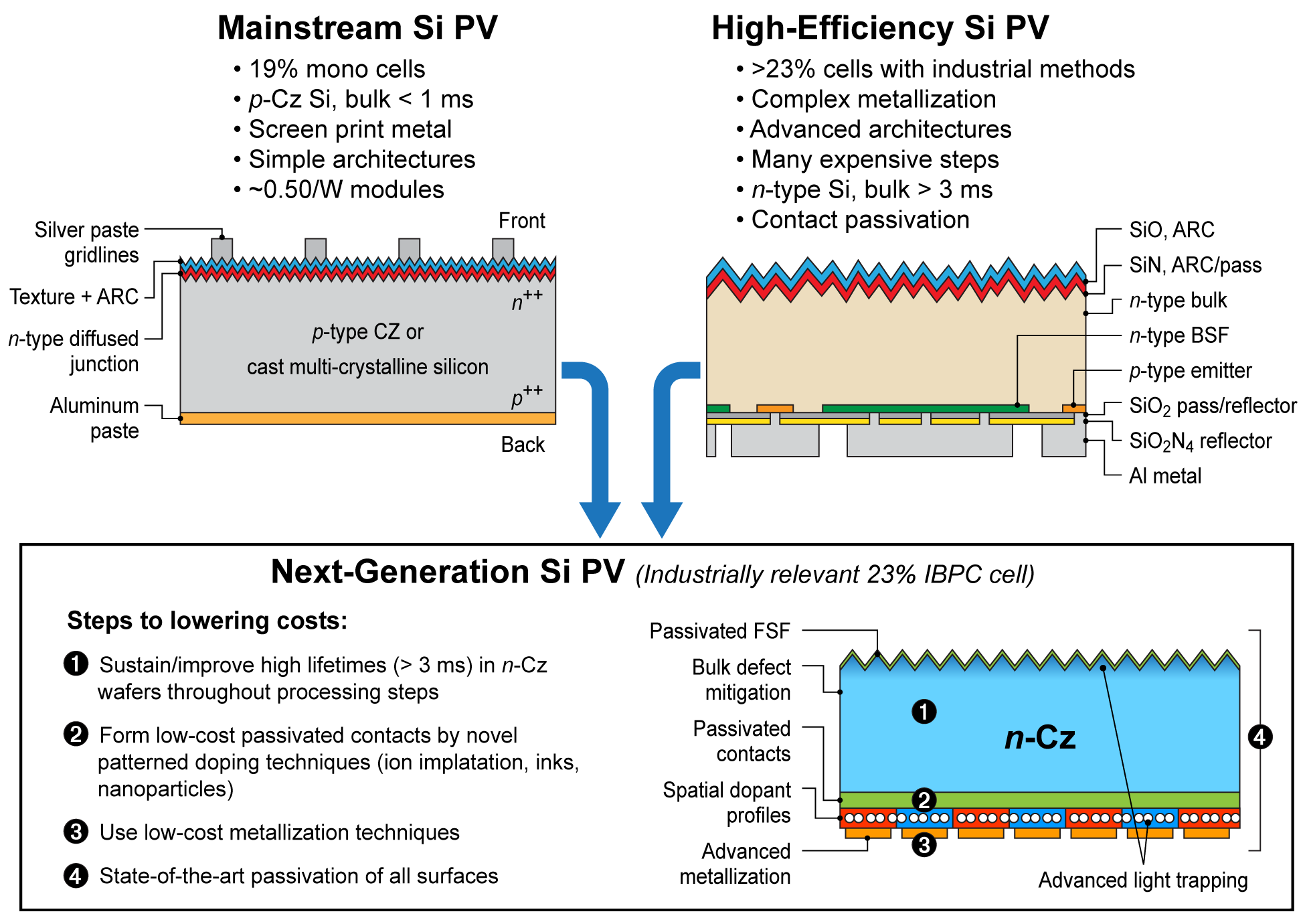 Silicon Materials and Devices R&D | Photovoltaic Research ...