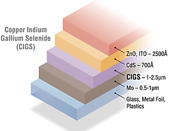 Graphic showing the five layers that comprise CIGS solar cells.