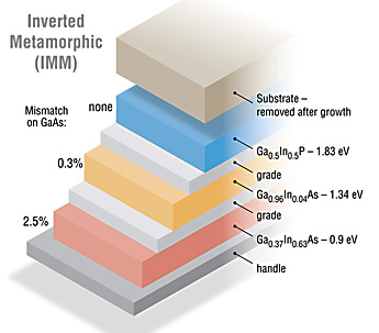 Graphic showing the layers that comprise IMM solar cells.