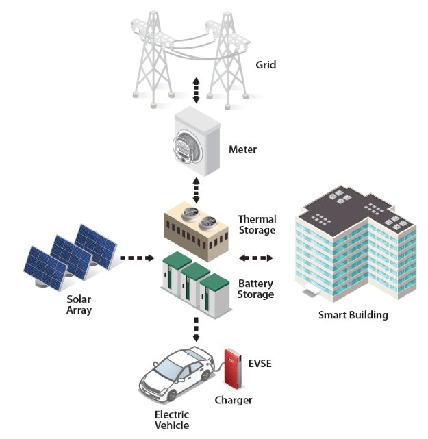 Graphic shows the energy flow between grid, meters, thermal storage, battery storage, electric vehicles, vehicle chargers, smart buildings, and solar arrays.