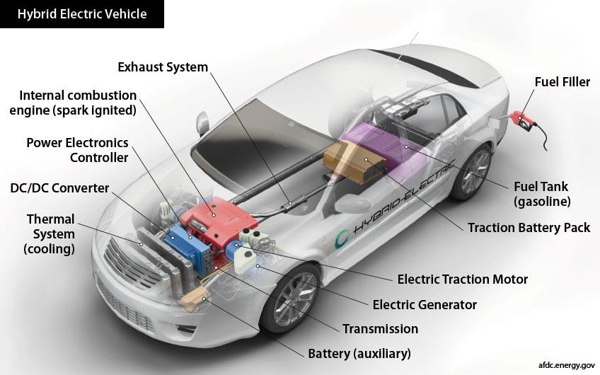 Hybrid Electric Vehicle Basics   NRELNREL