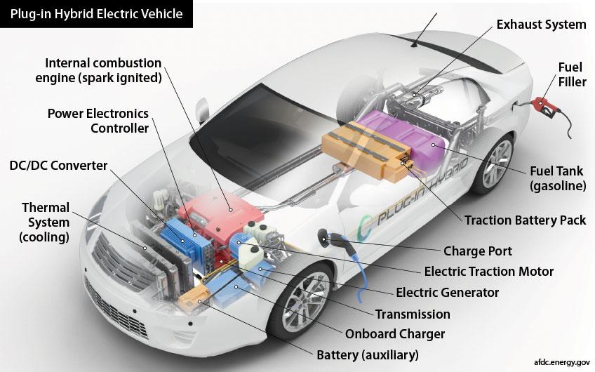 Plug-In Hybrid Electric Vehicle Basics   NRELNREL