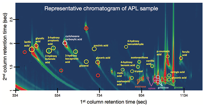 Representative chromatogram of APL sample illustrating a non-destructive technique using a derivatization protocol adapted by NREL with a comprehensive two-dimensional gas chromatography (GCxGC) instrument to identify and measure low molecular weight compounds in weak black liquors in a non-destructive manner.