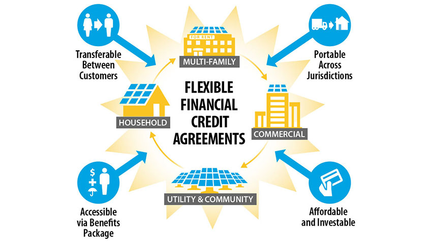 Graphic with Flexible Financial Credit Agreements in the middle with images labeled Multi-Family, Commercial, Household, and Utility & Community surrounding it; then, there are icons surrounding those images that say, Transferrable Between Customers, Accessible via Benefits Package, Affordable and Investable, and Portable Across Jurisdictions.