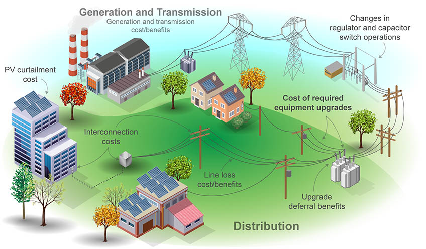 An illustration presents the components of a full cost-benefit analysis for distributed energy resources, from generation and transmission, to distribution networks, to interconnection.