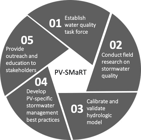 A diagram lists the 5 steps of the PV-SMaRT program: One – Establish water quality task force; Two - Conduct field research on stormwater quality; Three - Calibrate and validate hydrologic model; Four - Develop PV-specific stormwater management best practices; Five - Provide outreach and education to stakeholders.