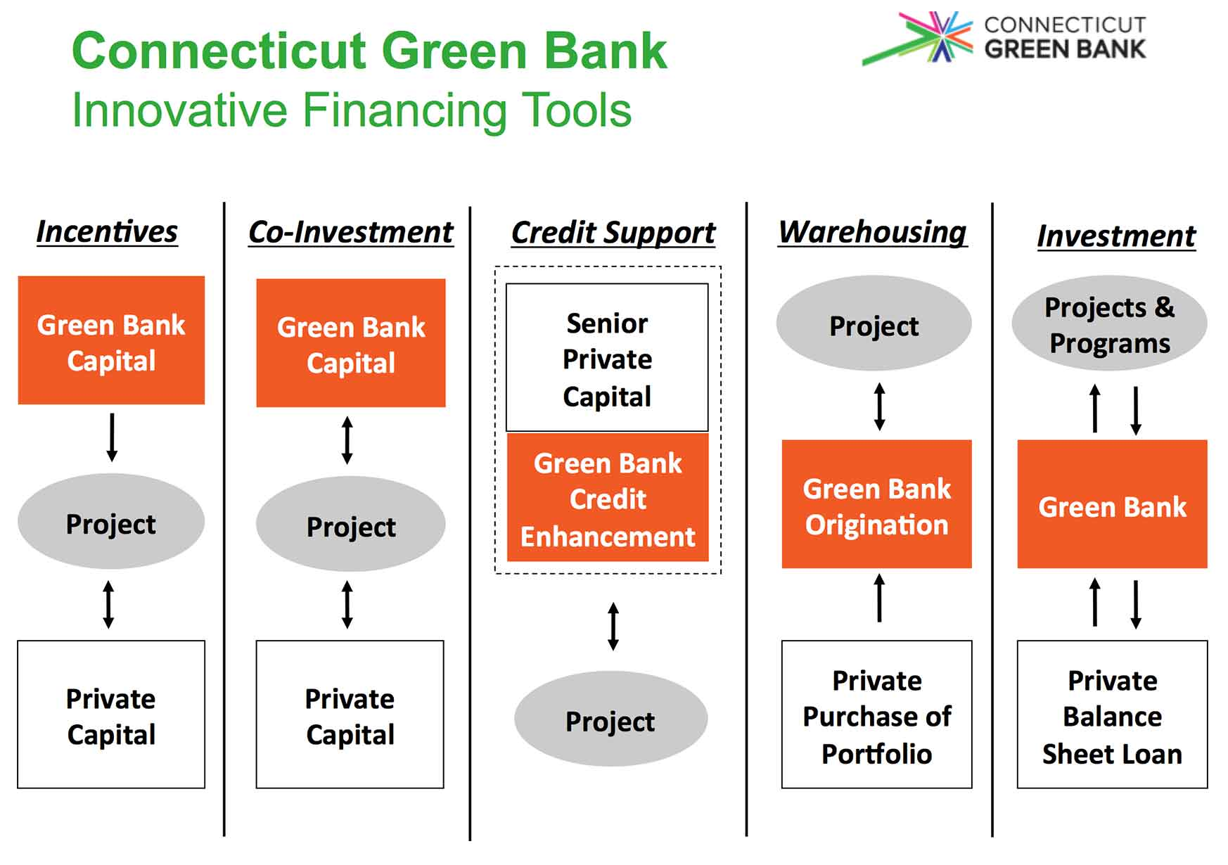 Connecticut Green Banks Innovative Financing Tools