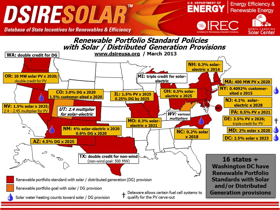 Map of the United States showing 16 states with solar RPS provisions in red, 2 states with solar or DG goals in orange, and 6 states with solar water heating provisions marked with a water drop.