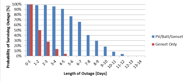 Graph showing probability of surviving outage in terms of a percent on the y-axis and length of outage in days on the x-axis with blue vertical bars representing PV/Batt/Genset and red vertical bars representing Genset only. The general trend shows decreases in both the blue and red bar values, but the hybrid PV/Batt/Genset bars have higher probabilities for longer times.