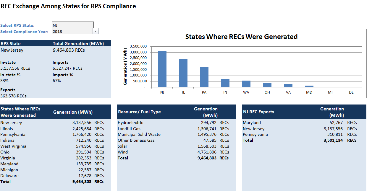 How Solar Is Contributing To Renewable Portfolio Standard Compliance