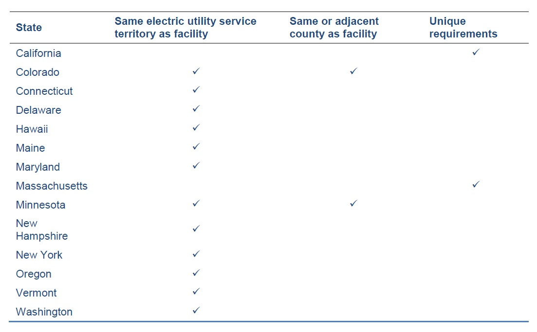 Table 2. Customer Eligibility for certain Community Solar Facilities by State