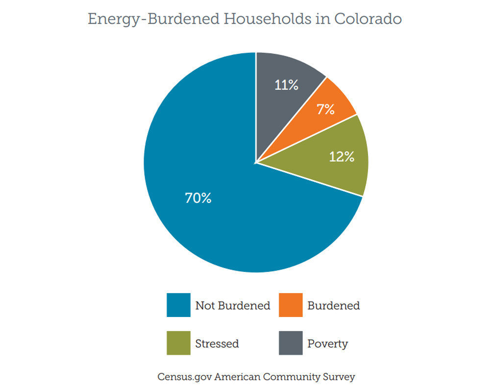 Chart of energy-burdened households in Colorado