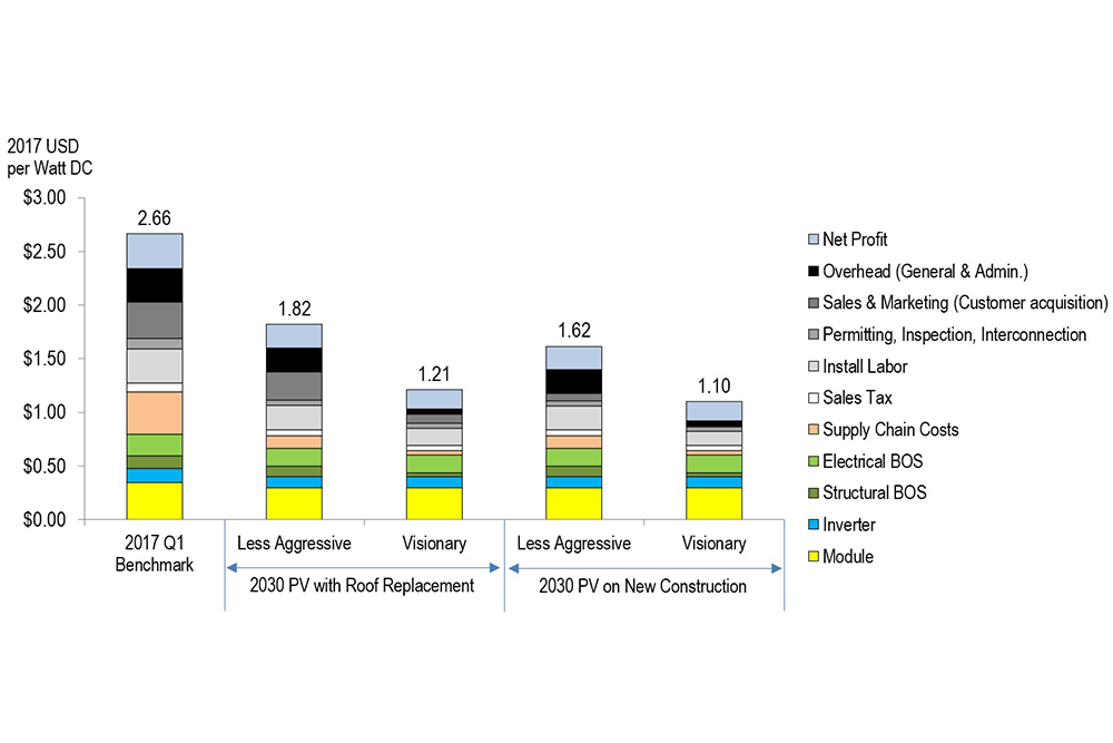 Comparison of Modeled PV System Prices by Pathway (benchmark, less aggressive, and visionary)