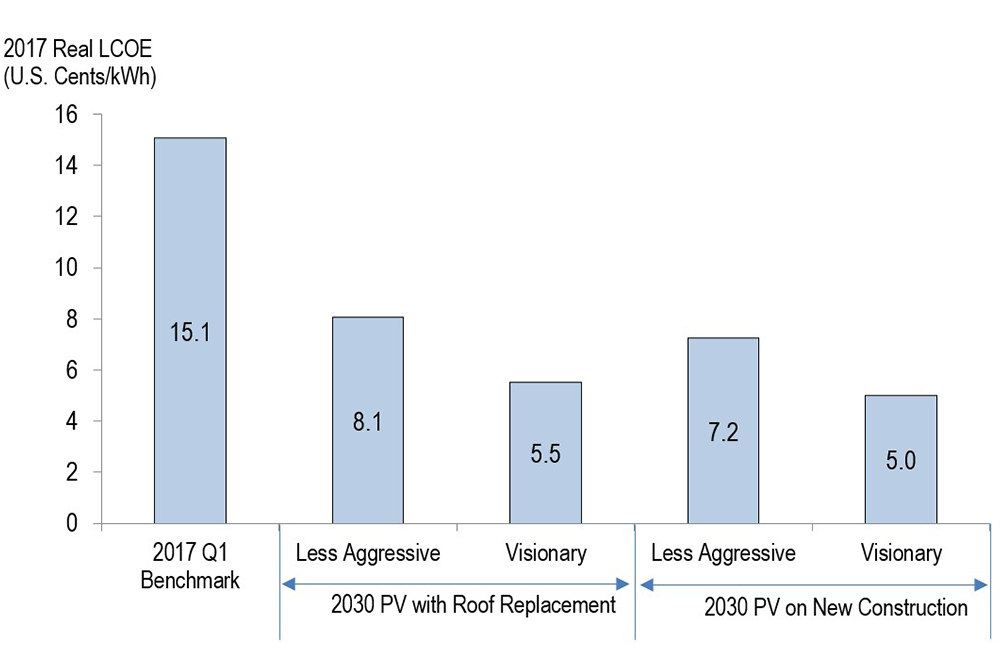 Comparison of modeled PV LCOE by pathway (benchmark, les aggressive, visionary)