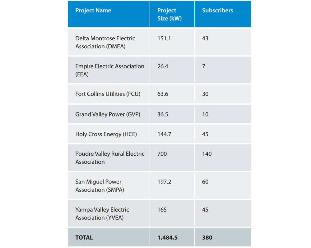 Summary table of low-income community solar projects in Colorado