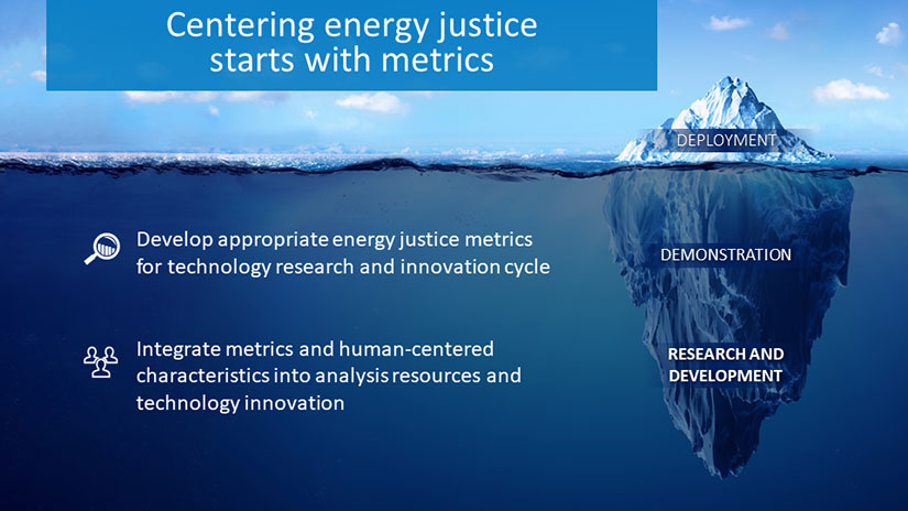 An image of an iceberg both below and above water's surface representing deployment, demonstration, and research and development stages of a just energy transition. Text overlay on graphic reads Centering energy justice starts with metrics as a title. Additional text on screen reads develop appropriate energy justice metrics for technology and research and innovation cycle, and integrate metrics and human-centered characteristics into analysis resources and technology innovations.