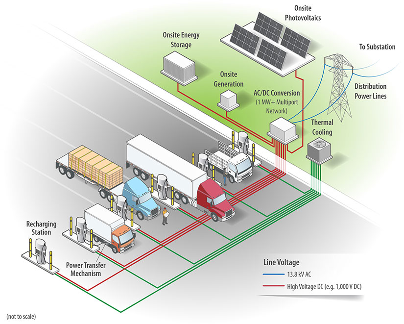Illustration of multi-unit charging station with medium- and heavy-duty trucks parked at station units, one of which has a power transfer mechanism below the vehicle body.  Power distribution lines (13.8 kV AC lines) connect a utility tower to an AC/DC conversion unit (1 MW+ Multiport Network), which connects via high-voltage DC lines (e.g., 1,000 V DC) to each charging station unit, and also to a substation in the distance (not pictured).  The AC/DC conversion unit also connects to onsite photovoltaic panels (four panels angled on a platform), onsite generation (cube-shaped box), and onsite energy storage (rectangular shaped box). A thermal cooling unit (a fan enclosed in a cube-shaped box) connects to each of the station units.