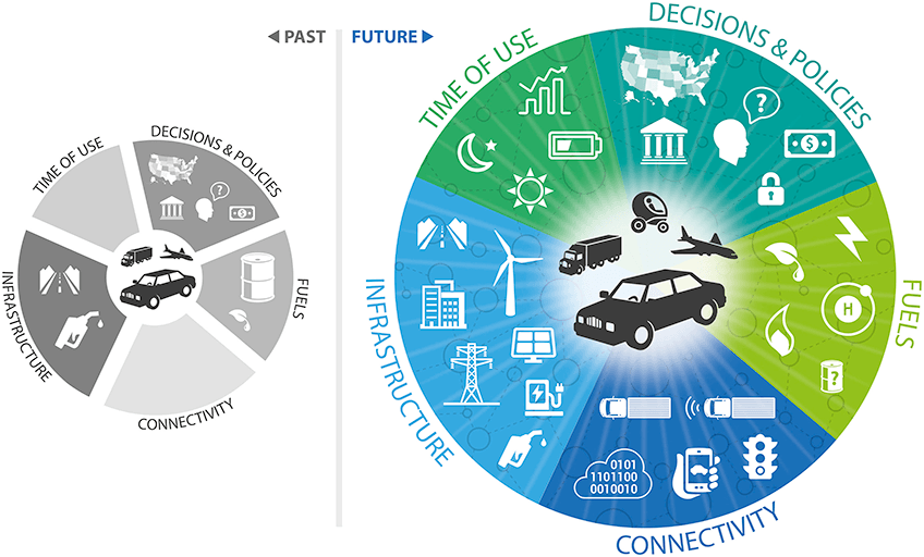 Comparison of past and future transportation systems showing that the future system is much more complex and interconnected. In the past system, the fuel and infrastructure options are limited to petroleum-based liquid fuels, the system has no connectivity, and time of use doesn't matter. In the future system, there are many more choices of fuels and infrastructure, decisions and policymaking get more complex, and connectivity and time of use come into play.