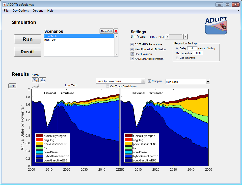 Screenshot of the ADOPT user interface, with two simulation scenario options (low tech and high tech), various settings (year, CAFE/GHG regulations, new powertrain diffusion, fleet evolution, FASTSim approximation, and regulation settings), and graphical results pertaining to annual sales by powertrain type (hydrogen fuel cell, CNG, E85, PHEV, EV, conventional diesel, hybrid gasoline, and conventional gasoline) from a historical perspective and a simulated future perspective.