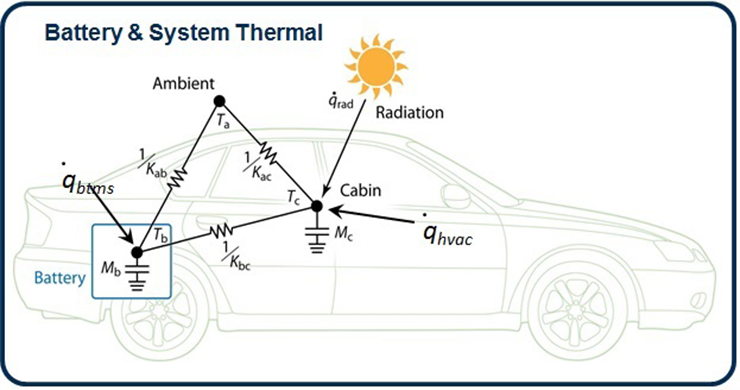 An illustrated graphic showing thermal pathways between the environment, vehicle cabin, and battery.