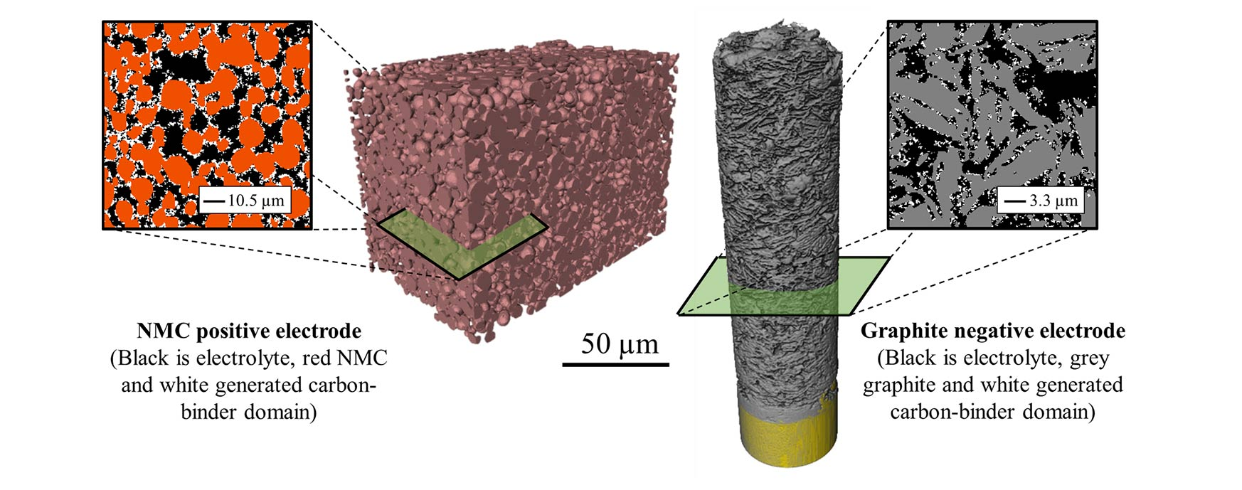"Three-dimensional volume of two electrode materials—a cube-shaped image and a cylindrical-shaped image-represented at the microstructure scale along with a two-dimensional slice view taken in the middle of each volume. The cube-shaped image is labeled 50 µm. Dashed lines connect it to a square image with red, black, and white splotches with a scale bar of 10.5 µm. A caption underneath both images says, ""NMC positive electrode (Black is electrolyte, red NMC and white generated carbon-binder domain)."" The cylindrical-shaped image is labeled 50 µm. Dashed lines connect it to a square image with black, grey, and white splotches with a scale bar of 3.3 µm. The caption underneath both images says, ""Graphite negative electrode (Black is electrolyte, grey graphite and white generated carbon-binder domain)."