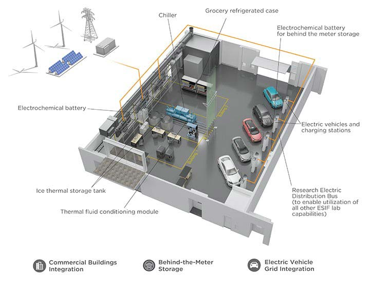 3-D rendering of a lab filled with various equipment, including an electrochemical battery, ice thermal storage tank, thermal fluid conditioning module, research electric distribution bus, electric vehicles and charging stations, electrochemical battery for behind-the-meter storage, grocery refrigerated case, and a chiller. Outside the lab are solar panels, wind turbines, a power transmission tower, and a rectangular box.