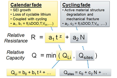 "Equations relating relative resistance and relative capacity to calendar fade and cycling fade. Text is presented in five sections: 1) ""Calendar fade  SEI growth, loss of cyclable lithium, coupled with cycling, a1 b1 = f""; 2) ""Cyclic fade  Active material structure degradation and mechanical fracture, a2 c2 = f; 3) Relative Resistance R = a1 tz + a2N; 4) ""Relative Capacity Q = min(QLi, Qsites)""; and 5)""QLi = b0 + b1 tz + ..."" and ""Qsites = C0 = C2N + ..."". The ""Calendar fade"" text is connected to the first part of the following equations. The ""Cycling fade"" text is connected to the remaining part of the following equations."