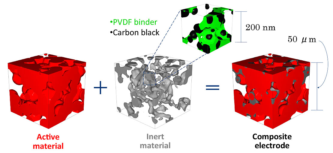 Computer-simulated image of three cubes that show materials of an electrode at the microstructure level. The image shows that the composite electrode at 50  m is made up of active material and inert material, which includes carbon black and PVDF binder at 200 nm.